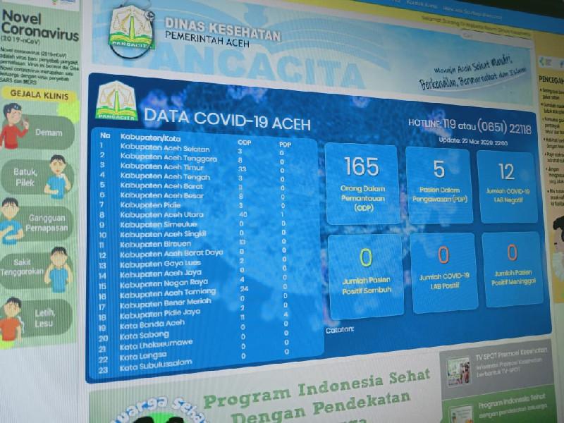 Terjadi Perubahan Data ODP yang Signifikan, Ini Penjelasan Jubir COVID-19 Aceh