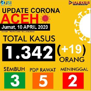 Update Covid-19 Aceh Tanggal 10 April 2020