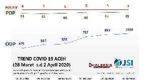 Trend ODP di Aceh Terus Mengalami Peningkatan