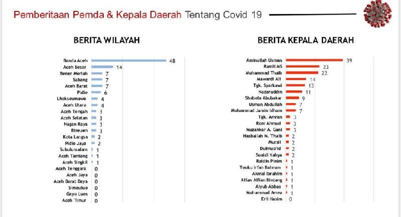 Aminullah dan Banda Aceh Tetap Teratas sebagai Sumber Berita Covid-19