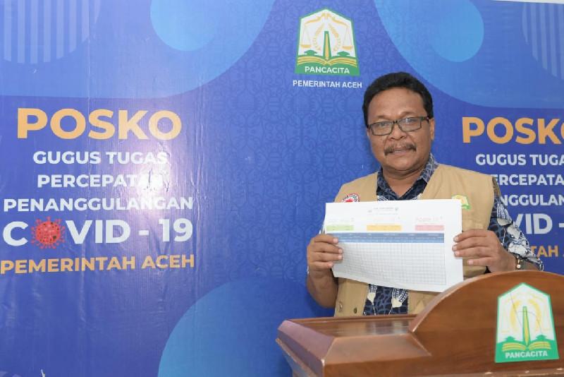 Tiga Kabupaten di Aceh Nihil Korban Covid-19