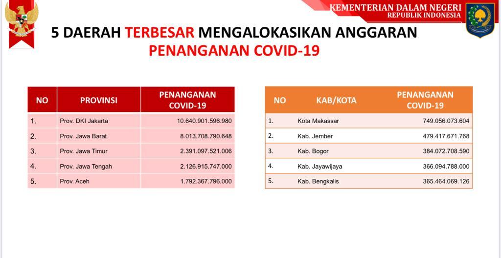 Pemerintah Aceh Harus Terbuka Soal Dana Rp 2,3 triliun Refocusing 2020