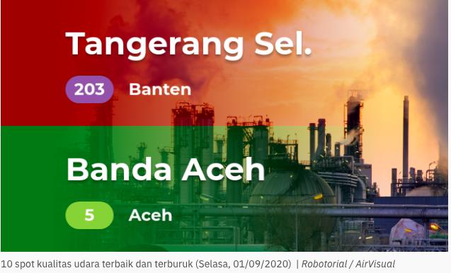 Hasil Prediksi AirVisual Aceh Memiliki Kualitas Udara Terbaik di Indonesia