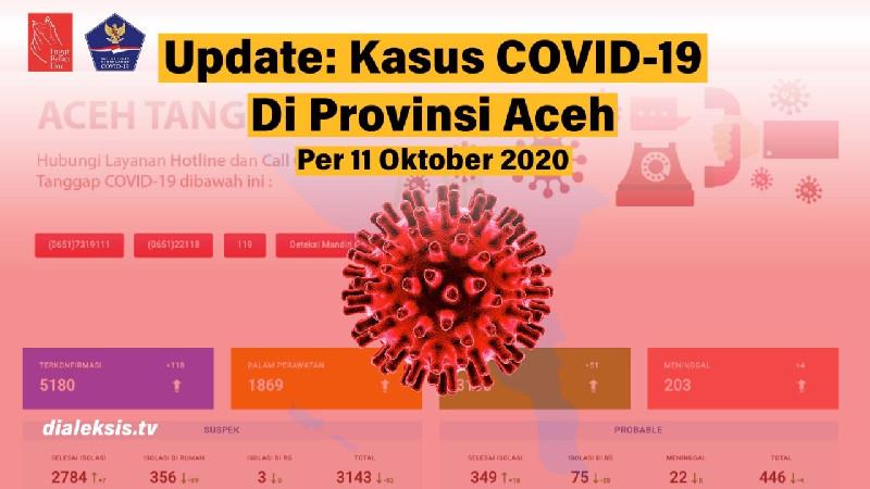 Update: COVID-19 Per 11 Oktober 2020 Provinsi Aceh