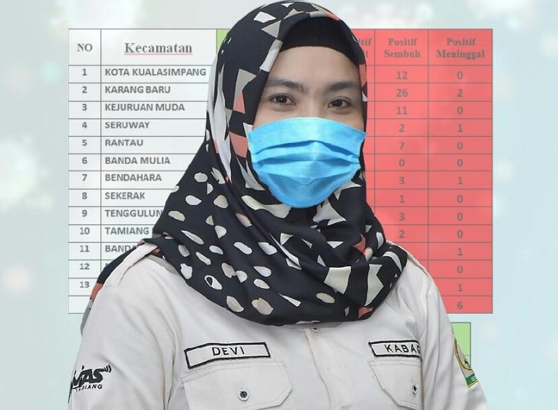 Bertambah 24, Kasus Positif Covid-19 di Aceh Tamiang Jadi 152 Orang