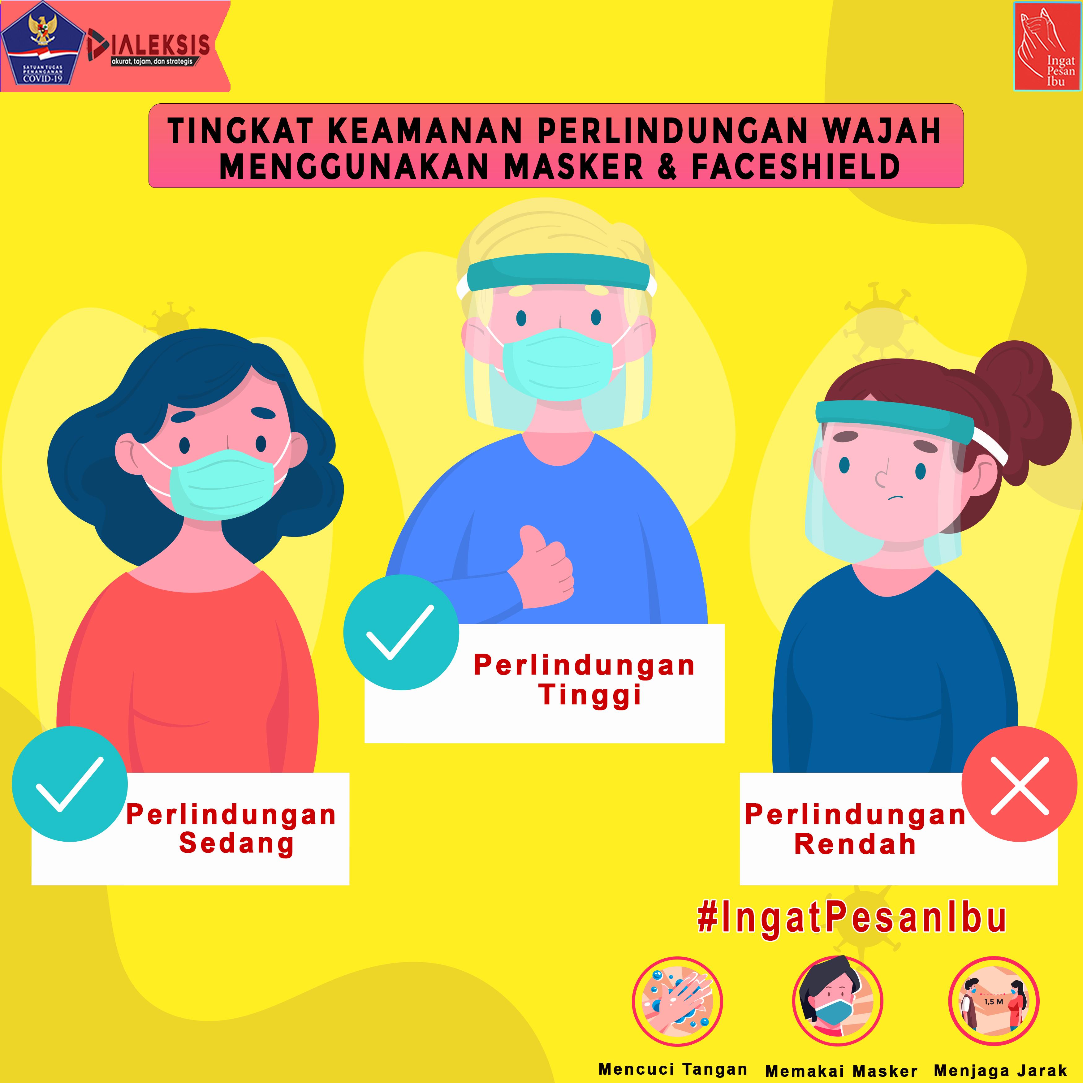 Tingkat Keamanan Perlindungan Wajah Menggunakan Masker & Faceshield