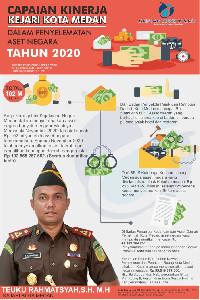 Capaian Kinerja Kejari Kota Medan Dalam Penyelamatan Aset Negara Tahun 2020