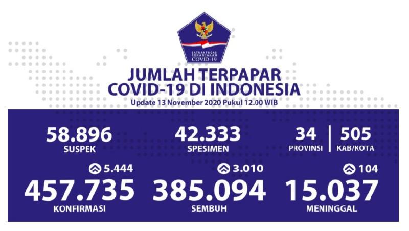 Pasien Sembuh 3.010 Orang, Kumulatif 385.094 Kasus