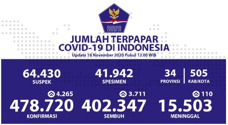 Pasien Sembuh Covid-19 Tembus Angka 402.347 Orang