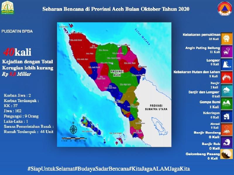 Oktober 2020, Kebakaran Pemukiman Dominasi Kejadian Bencana di Aceh