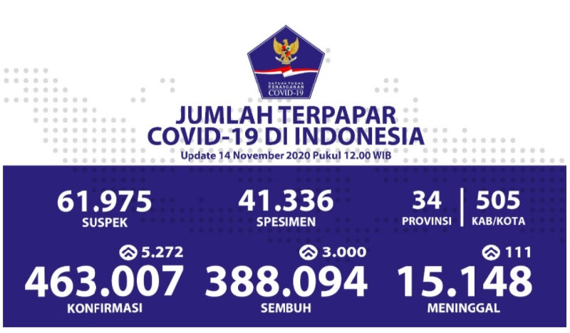 Kesembuhan Kumulatif Meningkat Menjadi 388.094 Pasien