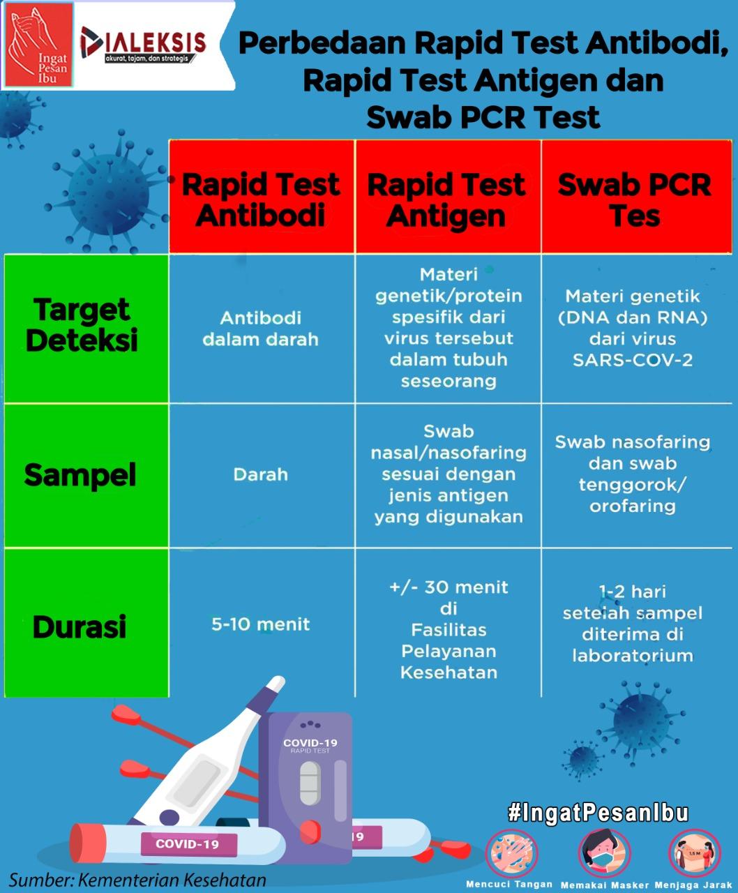 Perbedaan Rapid Test AntiBodi, Rapid Test Antigen dan Swab PCR