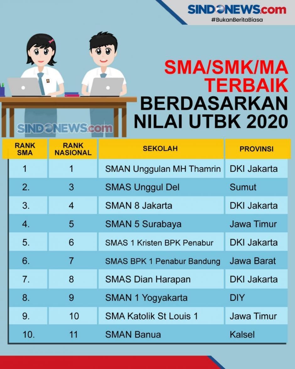 LTMPT Umumkan Sekolah Nilai Ujian Terbaik Hasil UTBK 2020