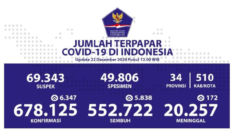 Penderita Covid-19 Sembuh Bertambah 5.838, Terbanyak Warga Sulawesi Selatan 765 Kasus