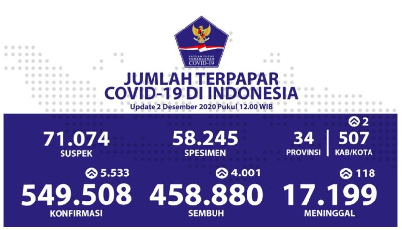 Bertambah 5.533, Kasus Covid-19 Indonesia Kini 549.508 Orang