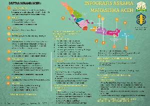 Ratusan Miliar Aset Aceh Di Pulau Jawa Harus Diselamatkan dan Dipelihara