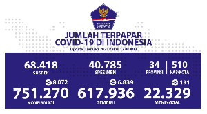 Hari Pertama Tahun 2021, Kasus Baru Covid-19 Bertambah 8.072 Orang