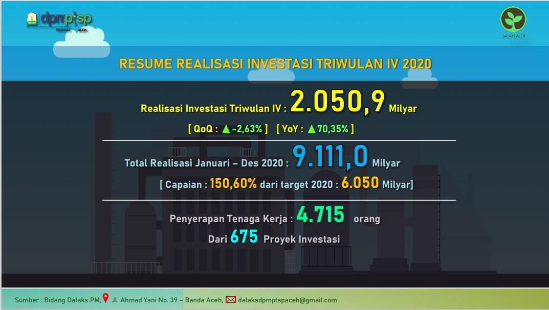 DPMPTSP: Total Investasi Aceh di Tahun 2020 Rp9,111 Miliar