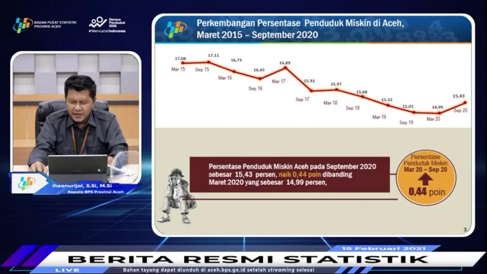 Bps Aceh Persentase Penduduk Miskin Periode Maret September 2020 Di Aceh Meningkat 0 44 Persen Dialeksis Dialetika Dan Analisis