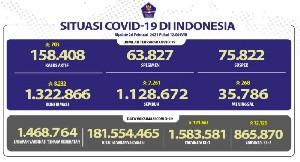 Pasien Sembuh 7.261 Orang, 8.232 Kasus Baru Covid-19