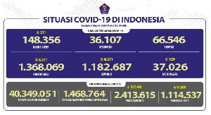 Pasien Sembuh 6.331 Orang, Kasus Baru Covid-19 di Indonesia Bertambah 6.971
