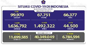 4.953 Pasien Covid-19 Sembuh, Kasus Baru Bertambah 4.544 Orang