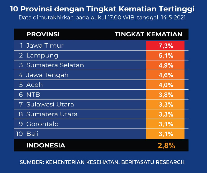 Banyak Pasien Corona Komorbid, Penyebab Angka Kematian Tinggi di Aceh