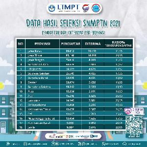 Kabar Gembira, Aceh Peringkat 5 lulusan Terbanyak SNMPTN 2021