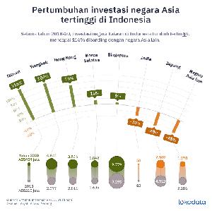 Investasi Taiwan dan Cina di Indonesia naik di atas 100%