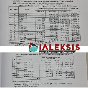 Temuan BPK, 2 TahunPemkab Bireuen Kelebihan Membayar Gaji Dan Tunjangan PNS