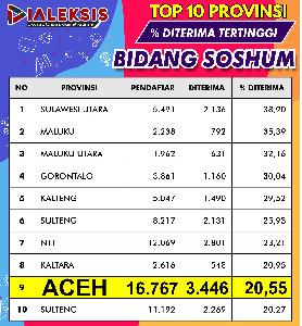 Top 10 Provinsi  % Diterima Tertinggi Bidang Soshum