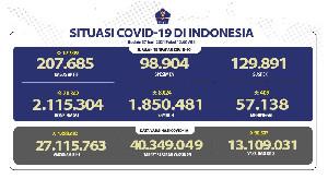 Vaksinasi Covid-19 Tembus 1 Juta Orang, Pasien Sembuh Bertambah 8.024