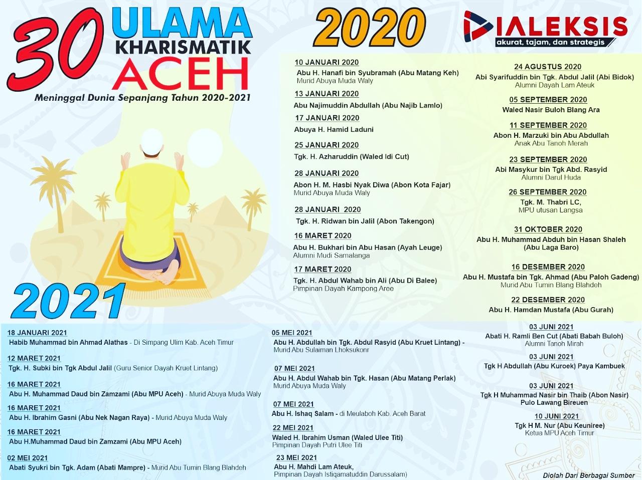 30 Ulama Kharismatik Aceh Meninggal Dunia Sepanjang 2020- 2021