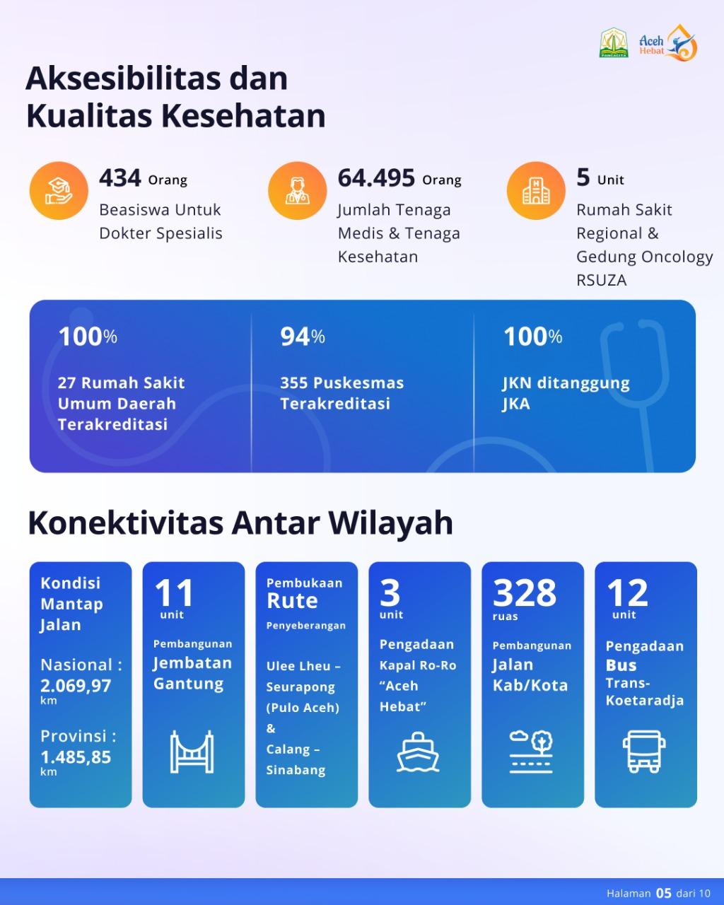 Aceh Hebat : Aksesibilitas dan Kualitas Kesehatan