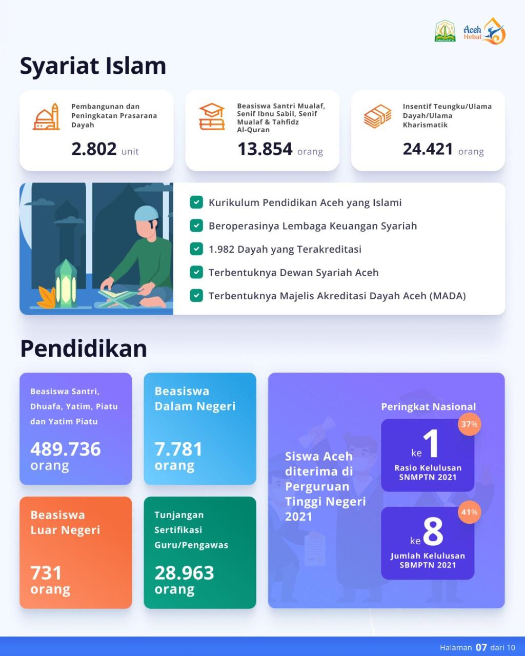 Aceh Hebat : Syariat Islam