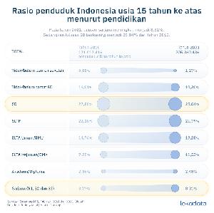 Jumlah Sarjana di Indonesia Naik Tiga Kali Lipat Dibandingkan 2010