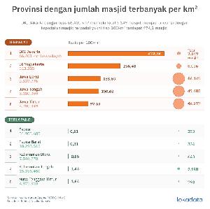 Ibukota Jakarta Wilayah Dengan Jumlah Masjid Terpadat