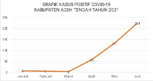 Hingga Juni 2021, Terjadi Penambahan 224 Kasus Covid di Aceh Tengah
