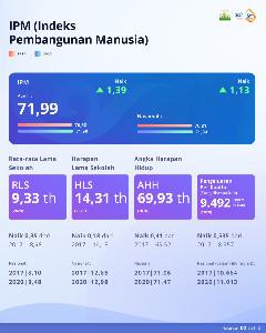 Aceh Hebat : IPM (Indeks Pembangunan Manusia)