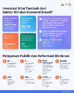 Aceh Hebat : Investasi Nilai Tambah dari Sektor Rill dan Ekonomi Kreatif
