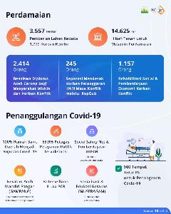 Aceh Hebat : Perdamaian