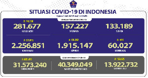 Pasien Covid-19 Sembuh 13.282 Orang, Kasus Baru Bertambah 27.913