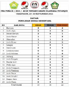 Pra PORA Petanque Giliran Bener Meriah, Aceh Jaya, dan Simeulue Sumbang Medali Emas